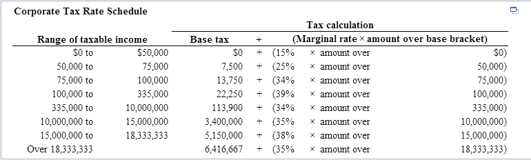 corporate tax rate schedule tax calculation range of taxable income base tax marginal rate x