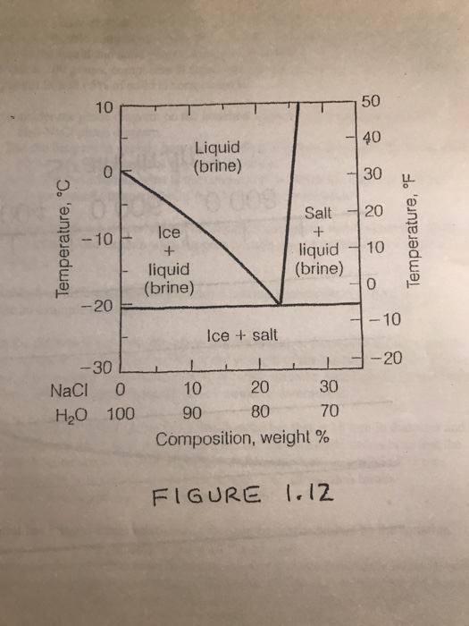 Solved 112 Now Consider The Phase Diagram On The Attache