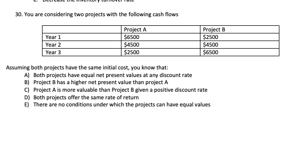 30. You are considering two projects with the following cash flows Year 1 Year 2 Year 3 Project A $6500 $4500 2500 Project B $2500 $4500 $6500 Assuming both projects have the same initial cost, you know that A) Both projects have equal net present values at any discount rate B) Project B has a higher net present value than project A C) Project A is more valuable than Project B given a positive discount rate D) Both projects offer the same rate of return E) There are no conditions under which the projects can have equal values