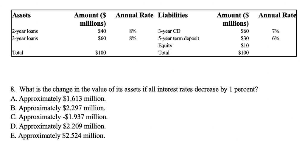 3 Year Loans >> Assets Amount Annual Rate Liabilities Amount S Chegg Com