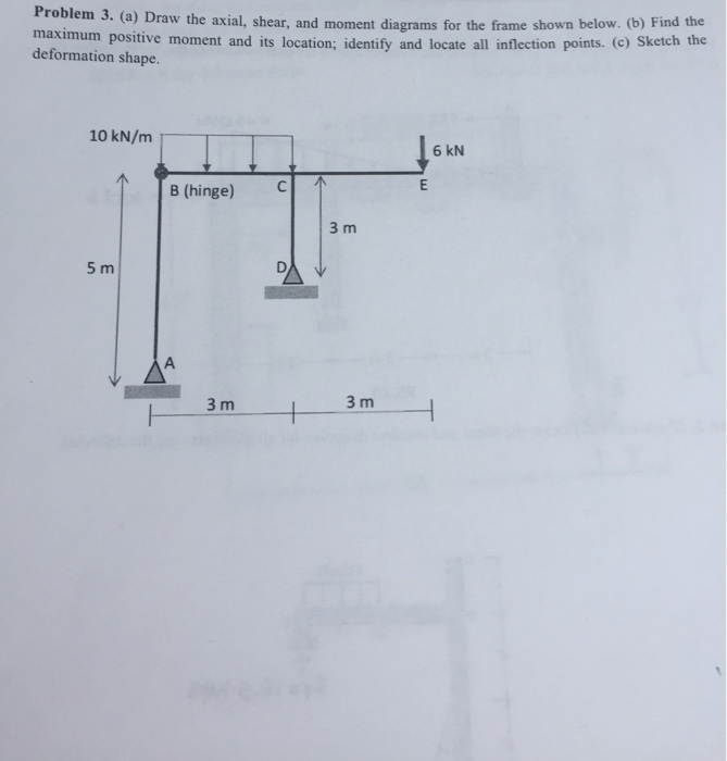 solved draw the axial shear and moment diagrams for the rh chegg com Simple Shear and Moment Diagram axial shear and bending moment diagrams
