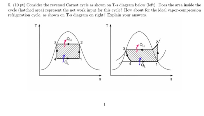 Solved Consider The Reversed Carnot Cycle As Shown On T S
