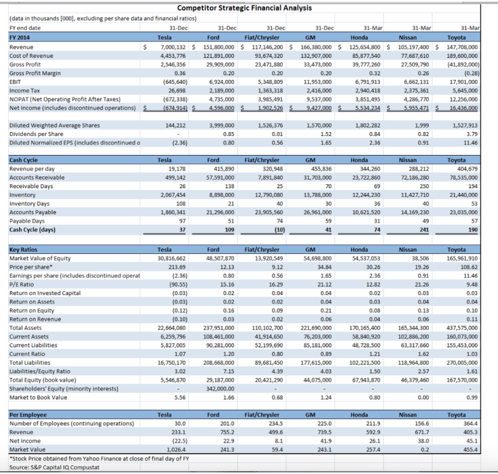 Solved: Using The Tesla Financial Analysis (FY 2015-FY 201