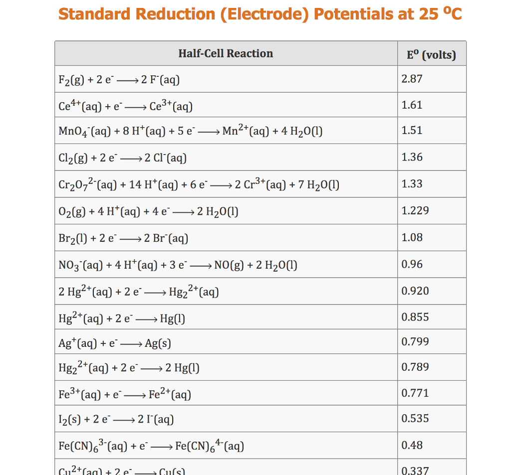Solved Use The Standard Reduction Potentials Located In T