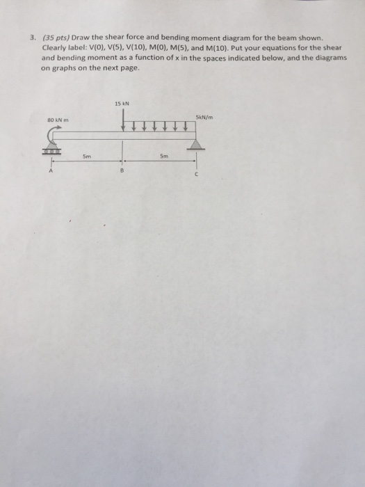 solved draw the shear force and bending moment diagram fo rh chegg com