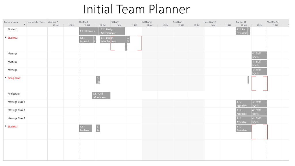 From This Microsoft Project Planner Chart, What Ca