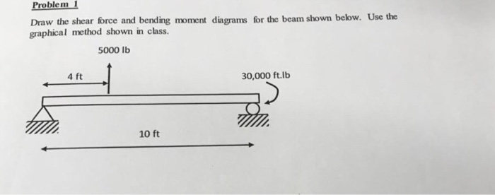Solved  Problem 1 Draw The Shear Force And Bending Moment