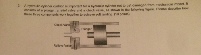 Solved A Hydraulic Cylinder Cushion Is Important For A Hy