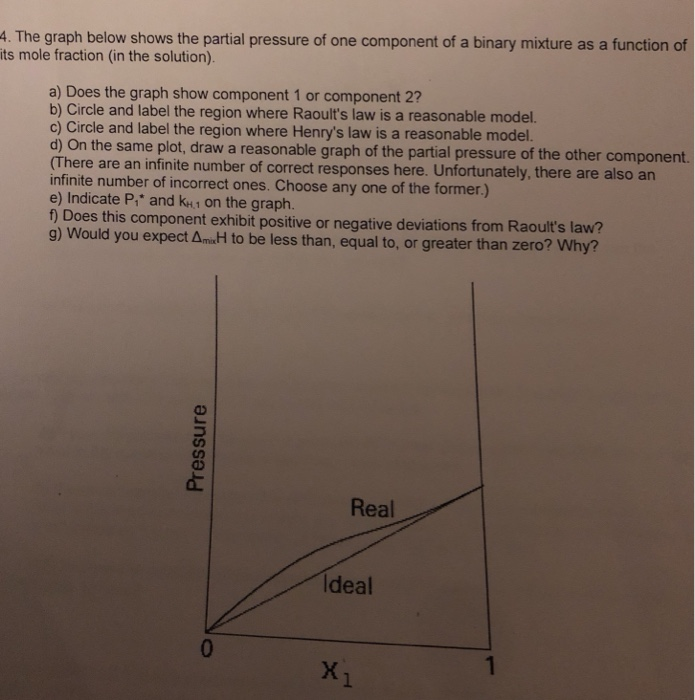 Solved: 4. The Graph Below Shows The Partial Pressure Of O ...