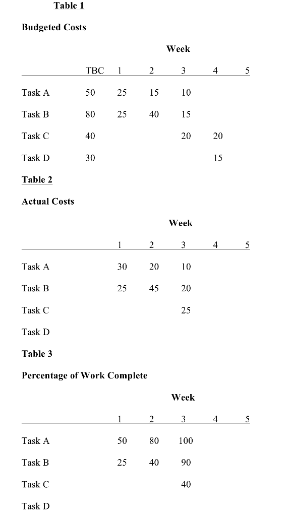Solved: Using Data From Tables 1-3, What Is The Cost Perfo