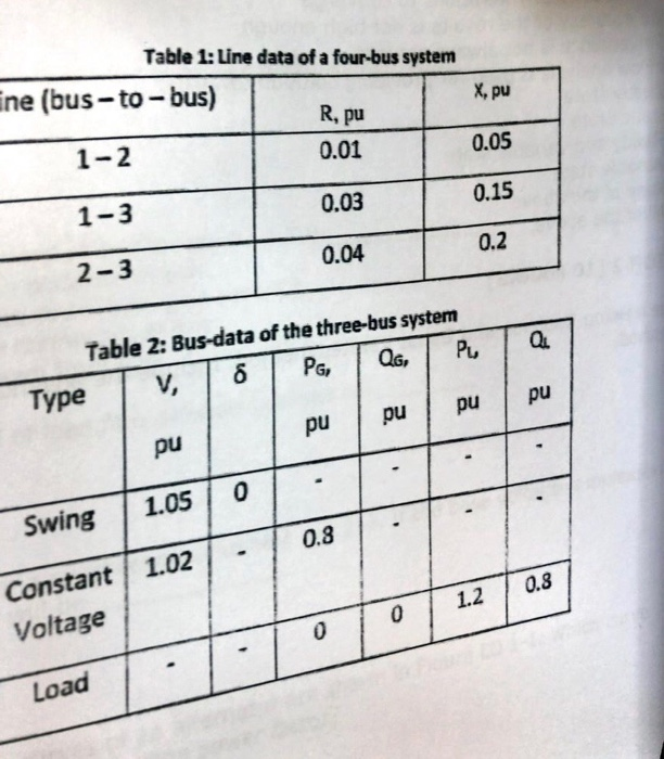 Table 1: Line data of a four-bus system ne (bus-to-bus) 1-2 1-3 2- 3 x, pu 0.05 0.15 0.2 R, pu 0.01 0.03 0.04 Table 2: Bus-data of the three-bus system Type pu pu pu pu pu Swing 1.05 0 Constant 1.020.8 Voltage 0 1.2 0.3 Load