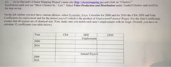 1) Go To Harvard\'s Cluster Mapping Project\'s Main... | Chegg.com
