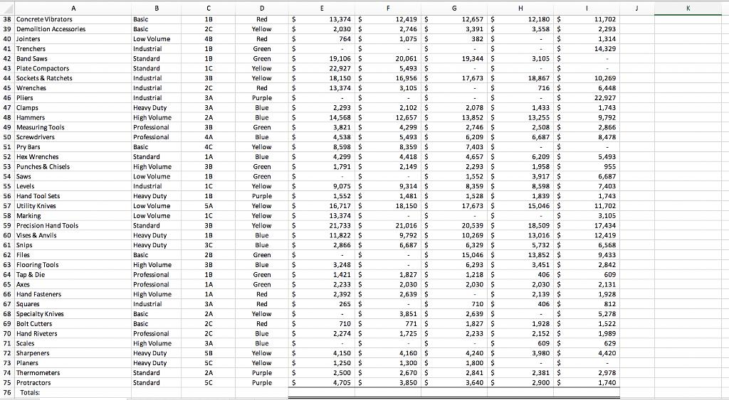 14,329 19,106 $ 20,061$ 19,344 5,493 3,105 2,102 44 Sockets & Ratchets 14,568 $ 12,657$ 5,493 8,359 4,418 9 18,150 15,046 21,