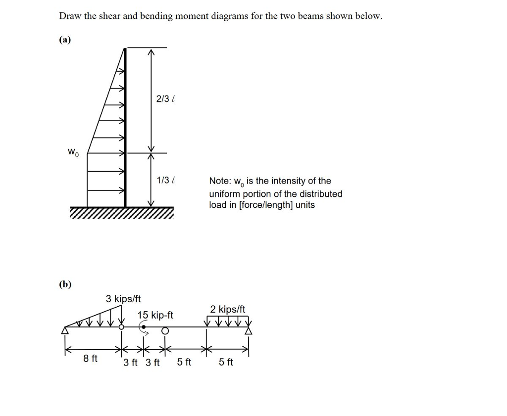 Solved Draw The Shear And Bending Moment Diagrams For Diagram Two Beams Shown Below 2
