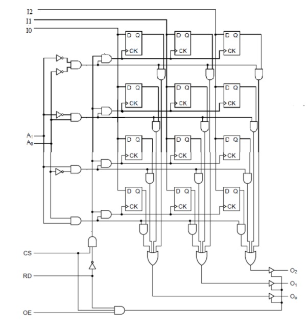 3} A)  Design The Following Circuit In Verilog And