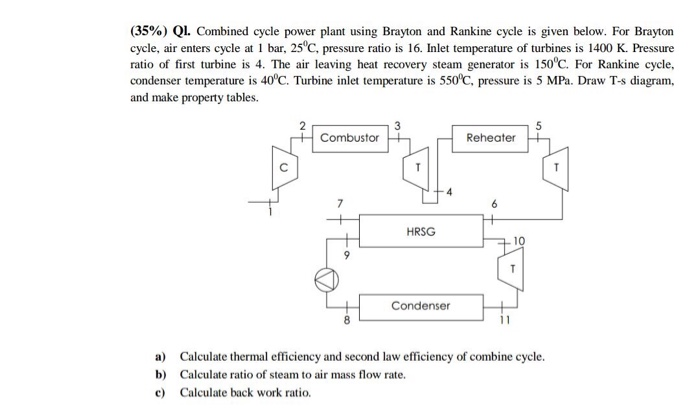 (35%) ql  combined cycle power plant using brayton and rankine cycle is