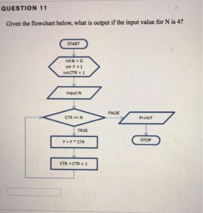 QUESTION 11 Given the flowchart below, what is output if the input value for N is 4? START int F#1 int CTR 1 Input N FALSE CT