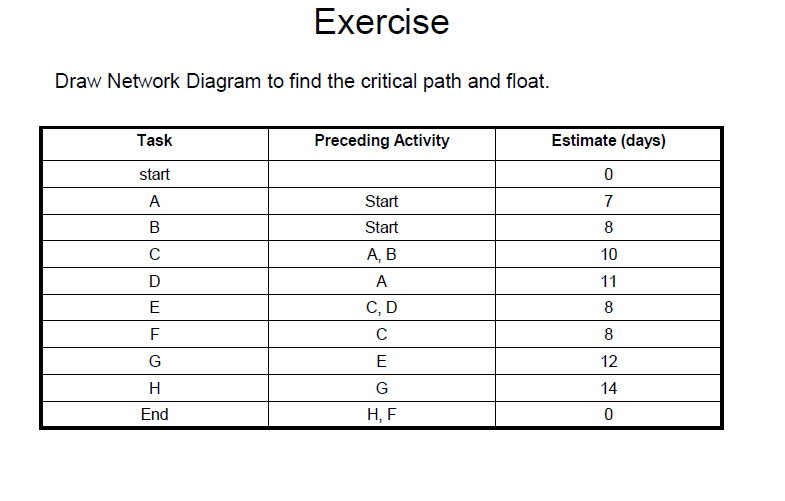Solved: Draw Network Diagram To Find The Critical Path And