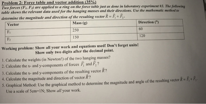 Solved: Problem 2: Force Table And Vector Addition (35%) T ...