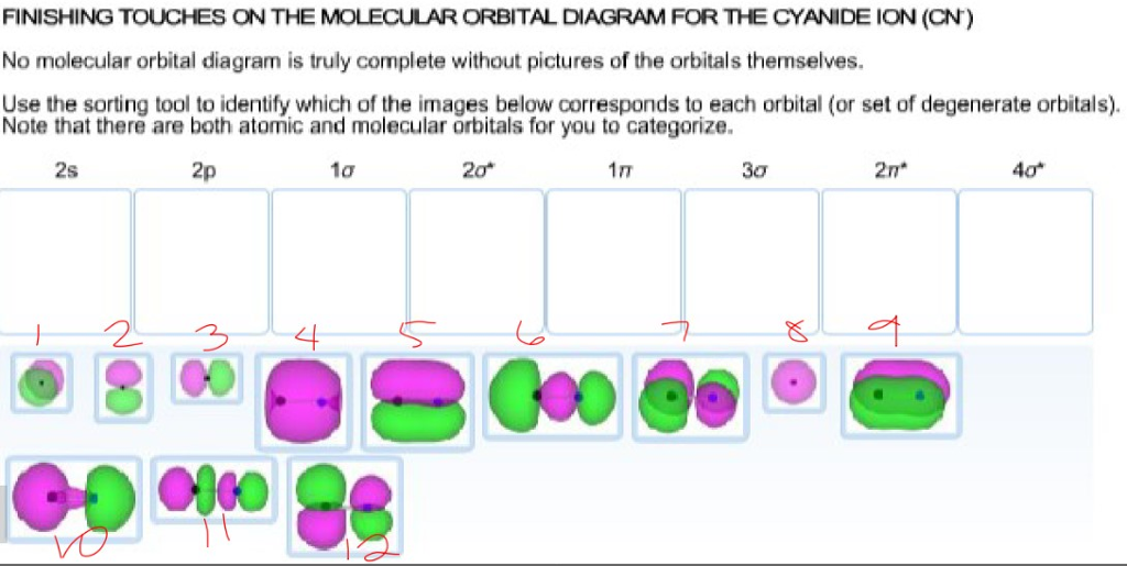 finishing touches on the molecular orbital diagram for the cyanide ion (cn)  no molecular