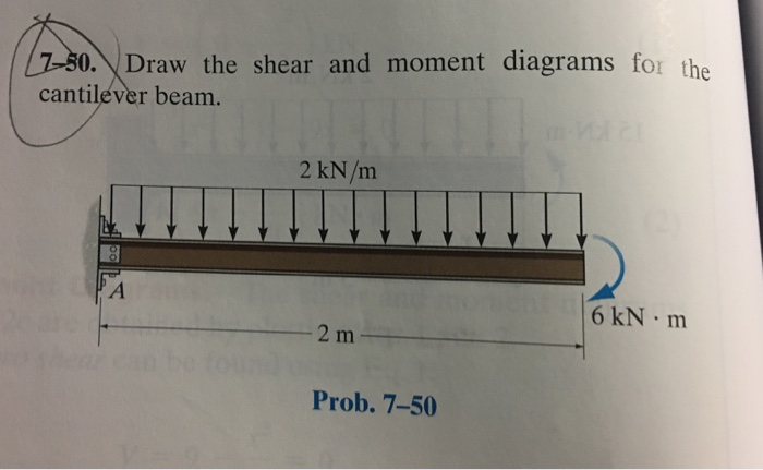 solved draw the shear and moment diagrams for the cantile rh chegg com draw the shear and moment diagrams for the cantilevered beam shown in figure below draw the shear and moment diagrams for the cantilevered beam shown in figure below