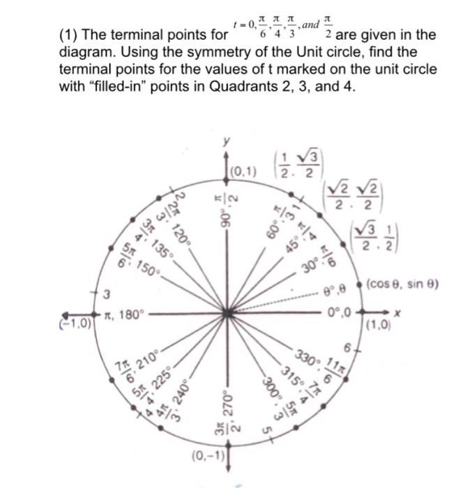 Solved: The Terminal Points For T = 0, Pi/6, Pi/4, Pi/3, A ...