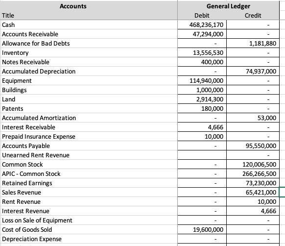 General Ledger Accounts Title Debit Credit Cash Chegg.com