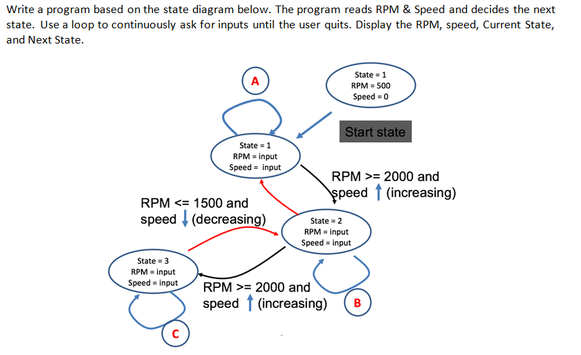 solved write a program based on the state diagram belowwrite a program based on the state diagram below the program reads rpm \u0026 speed