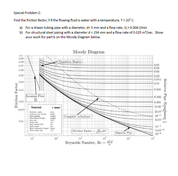 Solved special problem 2 find the friction factor f if t question special problem 2 find the friction factor f if the flowing fluid is water with a temperature t ccuart Choice Image