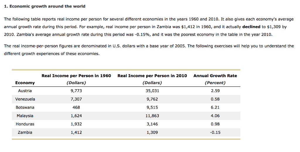1. Economic growth around the world The following table reports real income per person for several different economies in the years 1960 and 2010. It also gives each economys average annual growth rate during this period. For example, real income per person in Zambia was $1,412 in 1960, and it actually declined to $1,309 by 2010, Zambias average annual growth rate during this period was-0.15%, and it was the poorest economy in the table in the year 2010 The real income-per-person figures are denominated in U.S. dollars with a base year of 2005. The following exercises will help you to understand the different growth experiences of these economies Economy Austria Venezuela Botswana Malaysia Honduras Zambia Real Income per Person in 1960 (Dollars) 9,773 7,307 468 1,624 1,932 1,412 Real Income per Person in 2010 (Dollars) 35,031 9,762 9,515 11,863 3,146 1,309 Annual Growth Rate (Percent) 2.59 0.58 6.21 4.06 0.98 0.15