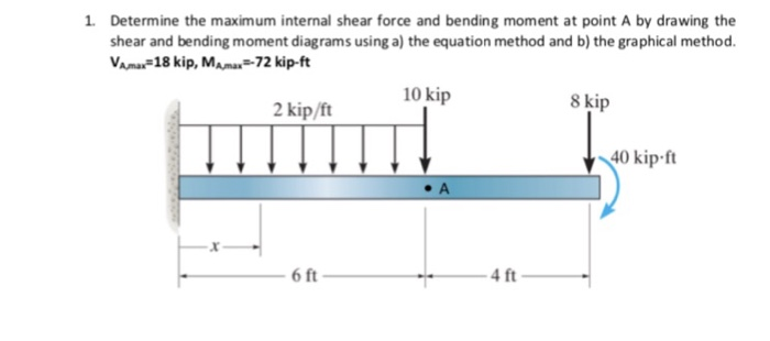 Super Solved Determine The Maximum Internal Shear Force And Ben Wiring 101 Ouplipimpapsstreekradiomeanderfmnl