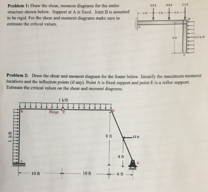 Solved Draw The Shear Moment Diagrams For The Entire Str