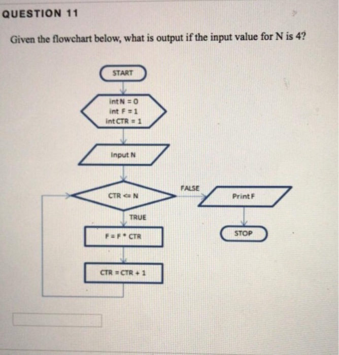 QUESTION 11 Given the flowchart below, what is output if the input value for N is 4? START int N =0 înt F#1 int CTR 1 Input N