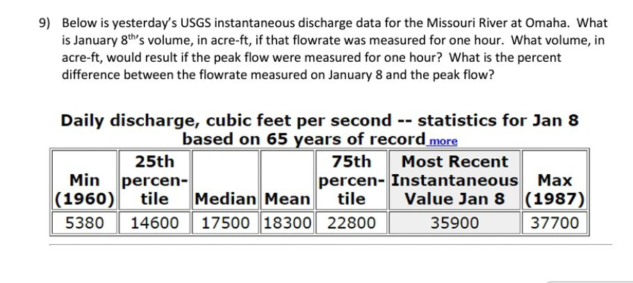 9) Below is yesterdays USGS instantaneous discharge data for the Missouri River at Omaha. What is January 8ths volume, in acre-ft, if that flowrate was measured for one hour. What volume, in acre-ft, would result if the peak flow were measured for one hour? What is the percent difference between the flowrate measured on January 8 and the peak flow? Daily discharge, cubic feet per second statistics for Jan 8 based on 65 years of record more 25th 75th Most Recent Min percen- percen- Instantaneous Max (1960) tile Median Mean tile Value Jan 8 (1987) 00 37700 5380 14600 17500 18300 22800359