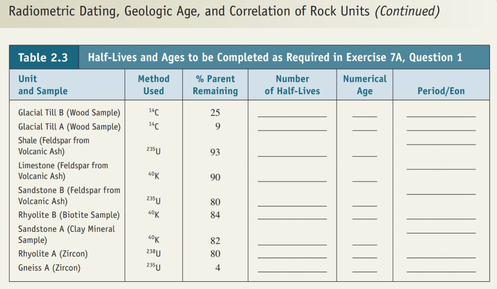 Solved: Radiometric Dating, Geologic Age, And Correlation