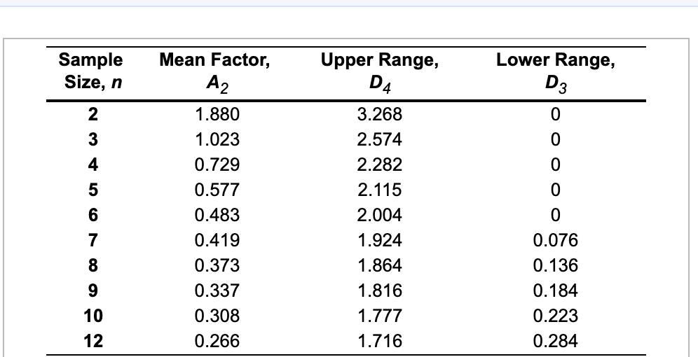 a88a46f67 ... Sample Size, n Mean Factor, Upper Range, Lower Range, 1.880 1.023 0.729