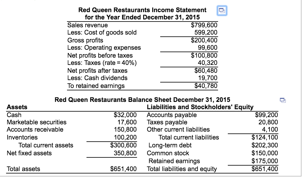 see more show transcribed image text integrative pro forma statements red queen restaurants wishes to prepare financial plans use the financial statements