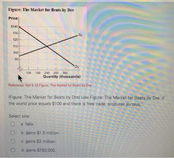 Solved: Figure: The Market For Beats By Dre Price $140 130