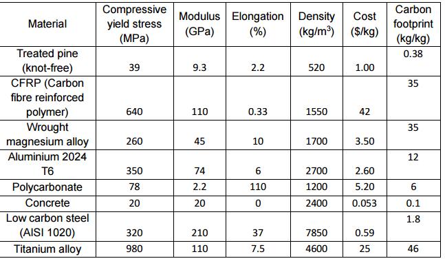 Solved Compressivemolus Elongation Density Cost Yield Str