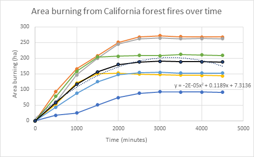 Area burning from California forest fires over time 250 S 200 E 150 100 50 y-2E-05x+0.1189x+7.3136 0 1000 2000 4000 5000 Time (minutes)