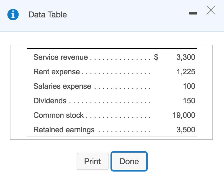 Solved: Data Table 1,225 100 150 19,000 3,500 Dividends Pr