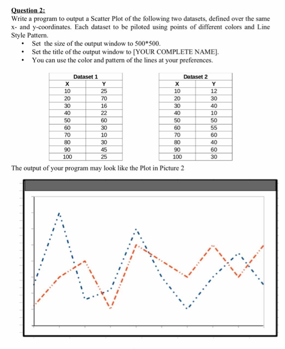 Solved: Write A Program To Output A Scatter Plot Of The Fo