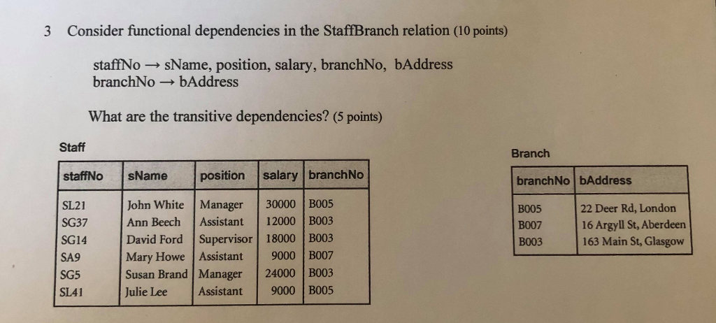 3 Consider functional dependencies in the StaffBranch relation (10 points) staffNo sName, position, salary, branchNo, bAddress branchNo-bAddress What are the transitive dependencies? (5 points) Staff Branch staffNo sName positionsalary branchNo branchNo bAddress SL21 SG37 SG14 SA9 SG5 SL41 John White Manager30000 B005 Ann BeechAssistant 12000 B003 David Ford Supervisor 18000 B003 Mary Howe Assistant 9000 B007 Susan Brand Manager 24000 B003 Julie Lee Assistant 9000 B005 B005 B007 B003 22 Deer Rd, London 16 Argyll St, Aberdeen 163 Main St, Glasgow