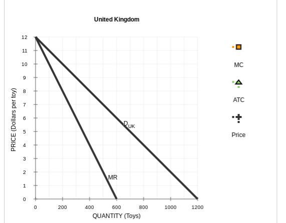 Solved: The Following Three Graphs Show International Dump