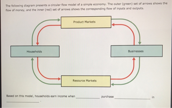 Solved the following diagram presents a circular flow mod of a simple economy the outer green set of arrows shows the the ccuart Images