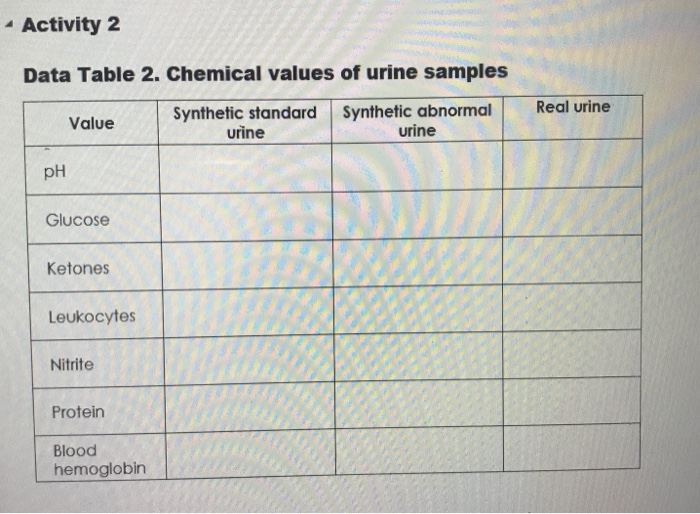 Solved: Activity 2 Data Table 2  Chemical Values Of Urine