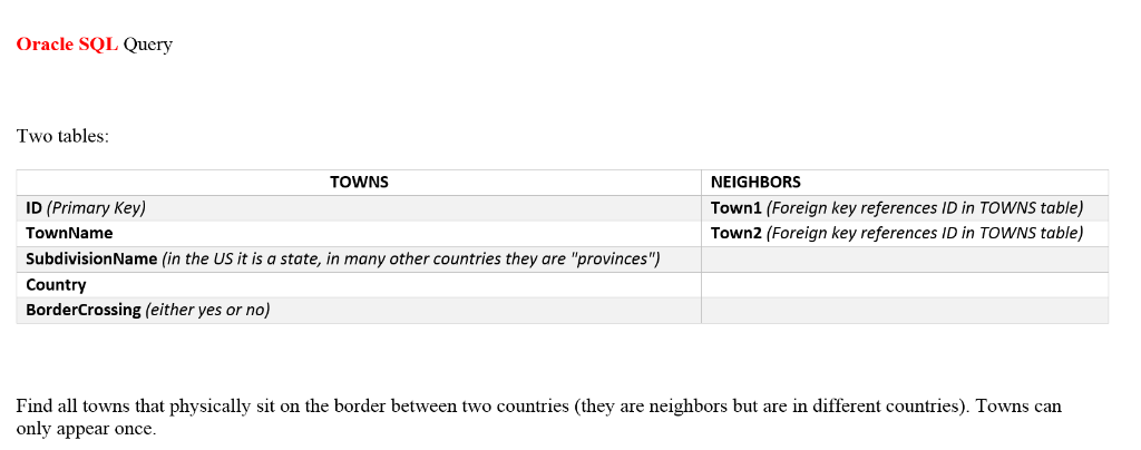 Oracle SQL Query Iwo Tables TOWNS NEIGHBORS Town1