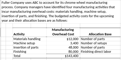 Fuller Company uses ABC to account for its chrome wheel manufacturing process. Company managers have identified four manufacturing activities that incur manufacturing overhead costs: materials handling, machine setup, insertion of parts, and finishing. The budgeted activity costs for the upcoming year and their allocation bases are as follows: Manufacturing Overhead Cost Activity Materials handling Machine setup Insertion of parts Finishing Total Allocation Base $12,000 Number of parts 3,400 Number of setups 48,000 Number of parts 80,000 Finishing direct labor $143,400