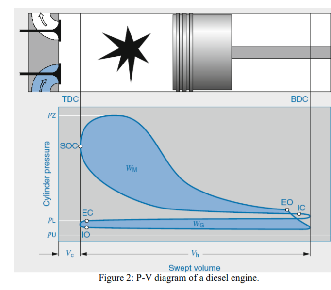 The P V Diagram Of A Diesel Engine Is Shown In Fig Chegg Com
