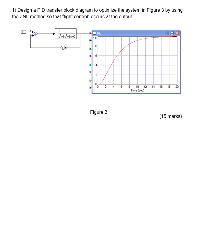 Solved 1 Design A Pid Transfer Block Diagram To Optimize